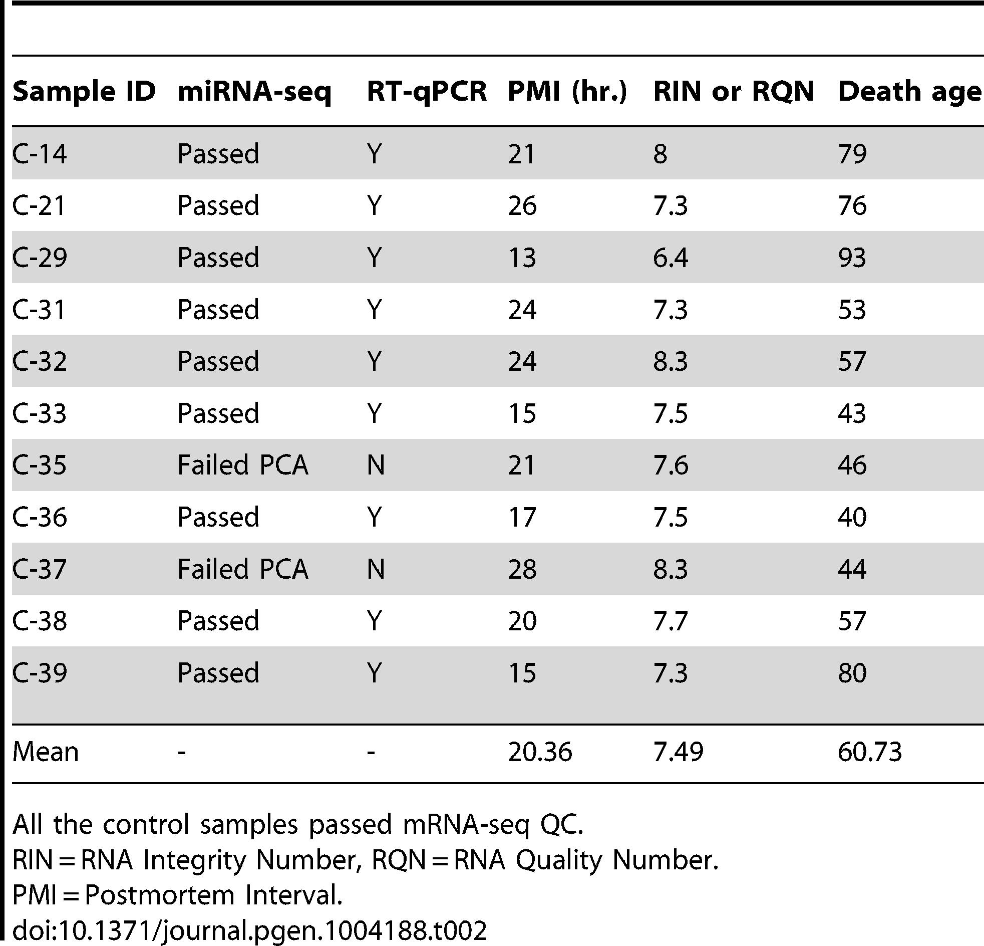 Control brain samples analyzed for mRNA-seq, miRNA-seq and RT-qPCR validation of miR-10b-5p.