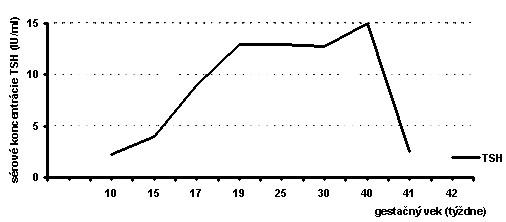 Koncentrácie TSH (IU/ml) plodu počas gravidity Zdroj: Voľne podľa Lazarus.J.H., 1997 [21]