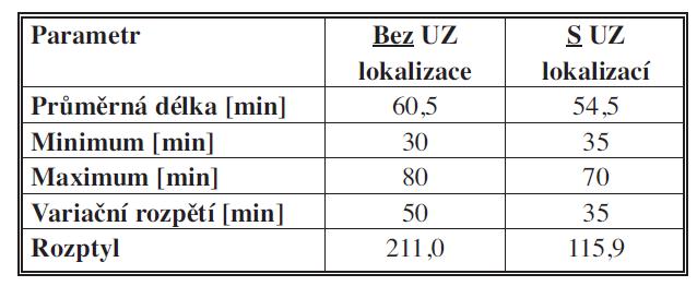 Porovnání a přínos USG detekce příštítného adenomu ve vztahu k délce operace Tab. 2: Comparison and benefits of USG detection of parathyroid adenoma in relation to the length of operation