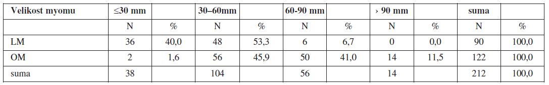 Charakteristika souboru – velikost dominantního exstirpovaného myomu