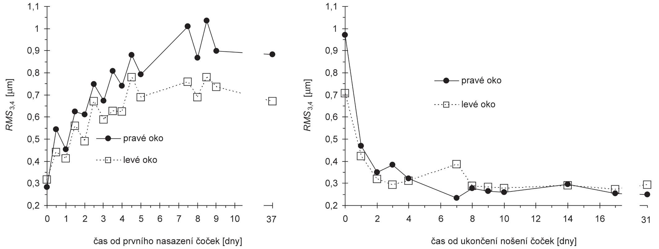 Závislost RMS rohovkových aberací 3. a 4. řádu na čase měřená od prvního nasazení čoček (vlevo) a od ukončení nošení čoček (vpravo)