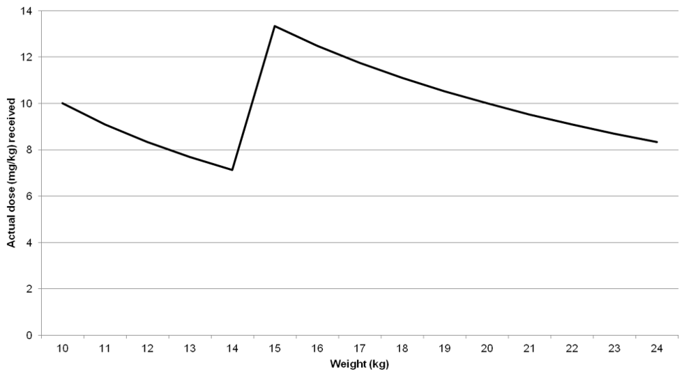 Representation of actual DMSA dose received by weight with rounding of 100-mg tablets.
