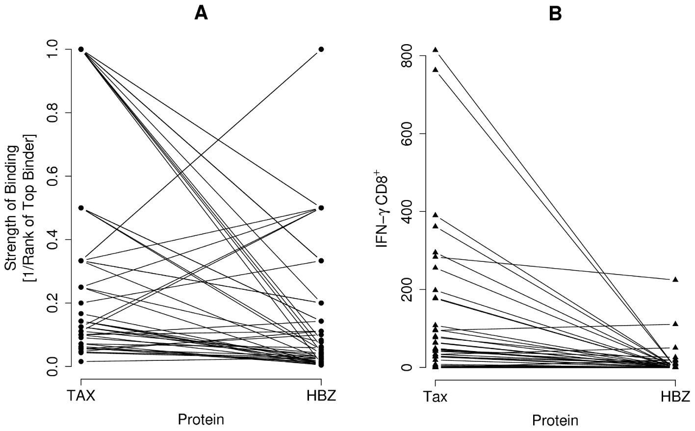 The comparative immunogenicity of HBZ and Tax.