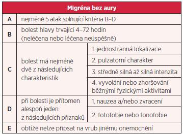 Kritéria International Headache Society pro migrénu bez aury