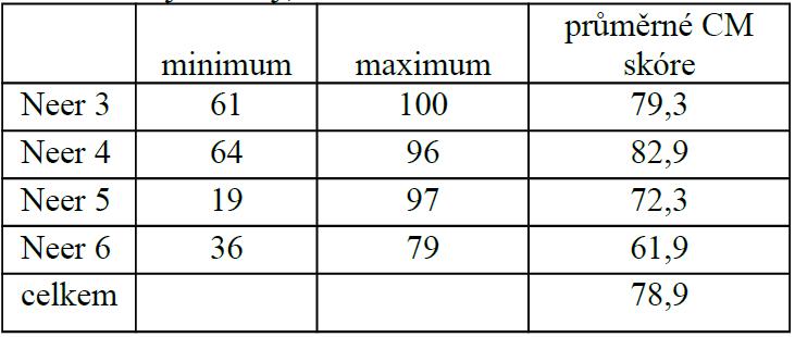 Funkční výsledky, n=24
