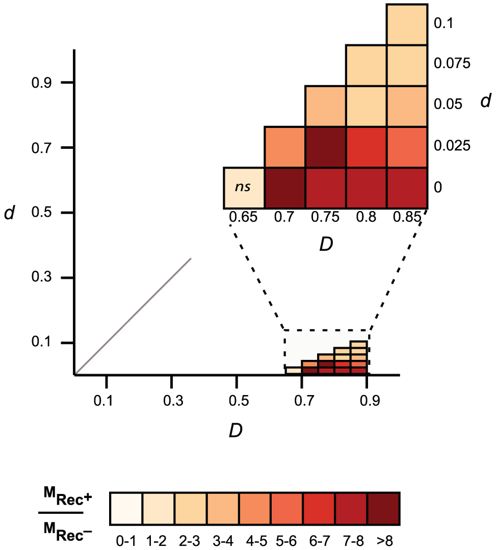 Comparison of gene mosaicism in 163 Lambda-like phages encoding (Rec<sup>+</sup>) or lacking (Rec<sup>−</sup>) recombinases.