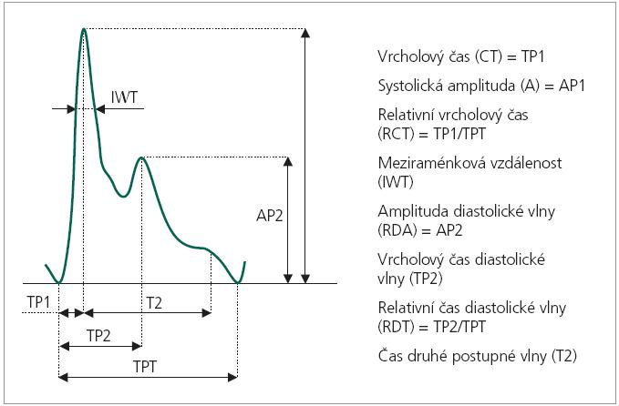 Časový průběh periferní pulzové vlny s výčtem měřitelných parametrů.
