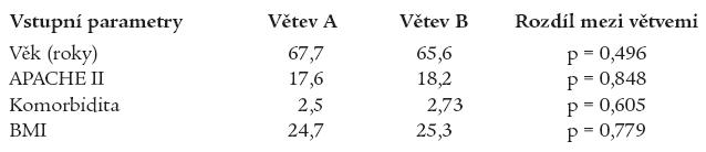 Srovnání vybraných vstupních parametrů.