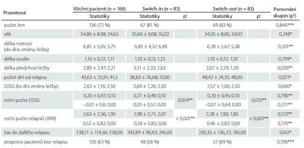 Charakteristiky a porovnání spárovaných skupin switch-in a switch-out.