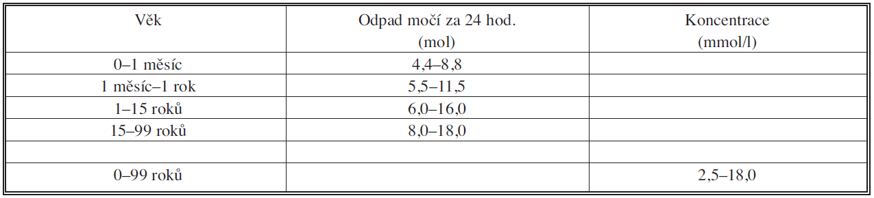 Referenční intervaly koncentrací kreatininu v moči a odpadů kreatininu v moči za 24 hodin Tab. 1. Referential intervals of the creatinine concentrations in urine and urine creatinine output per 24 hours