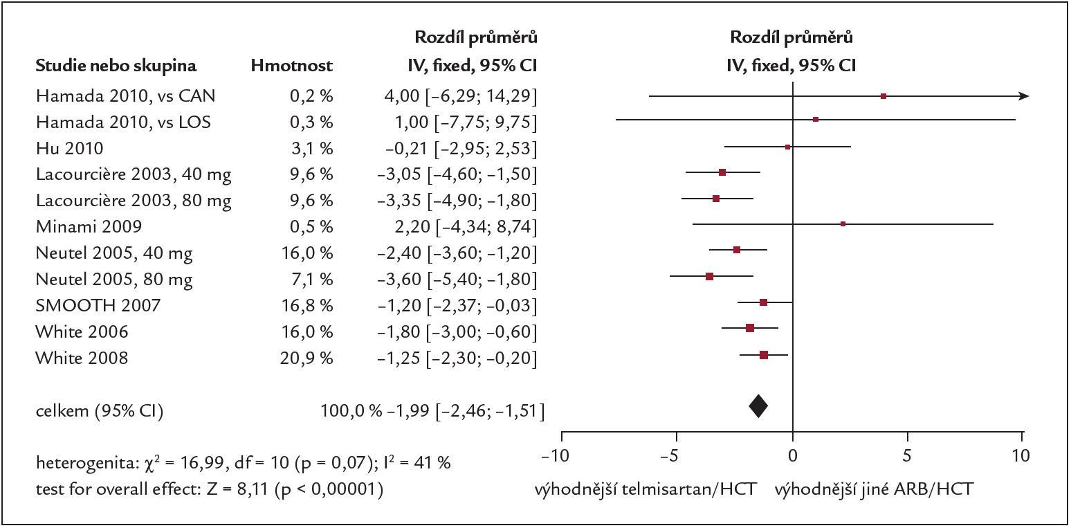 Vliv léčby telmisartanem + HCTZ na hodnotu diastolického TK [14].