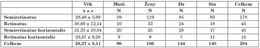 Počet případů v jednotlivých skupinách (N) a průměrný věk pacientů (x ± s). Dx – pravá strana, Sin – levá strana.