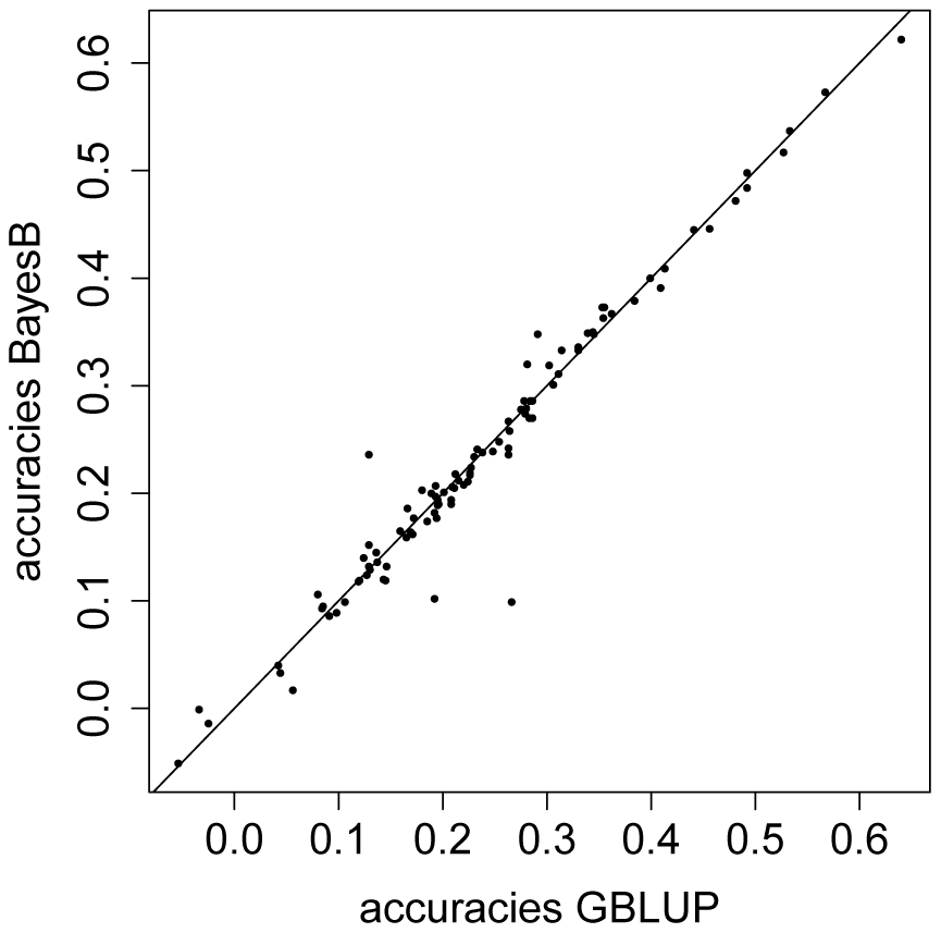 Predictive ability for GBLUP versus BayesB using phenotypic values of starvation resistance.