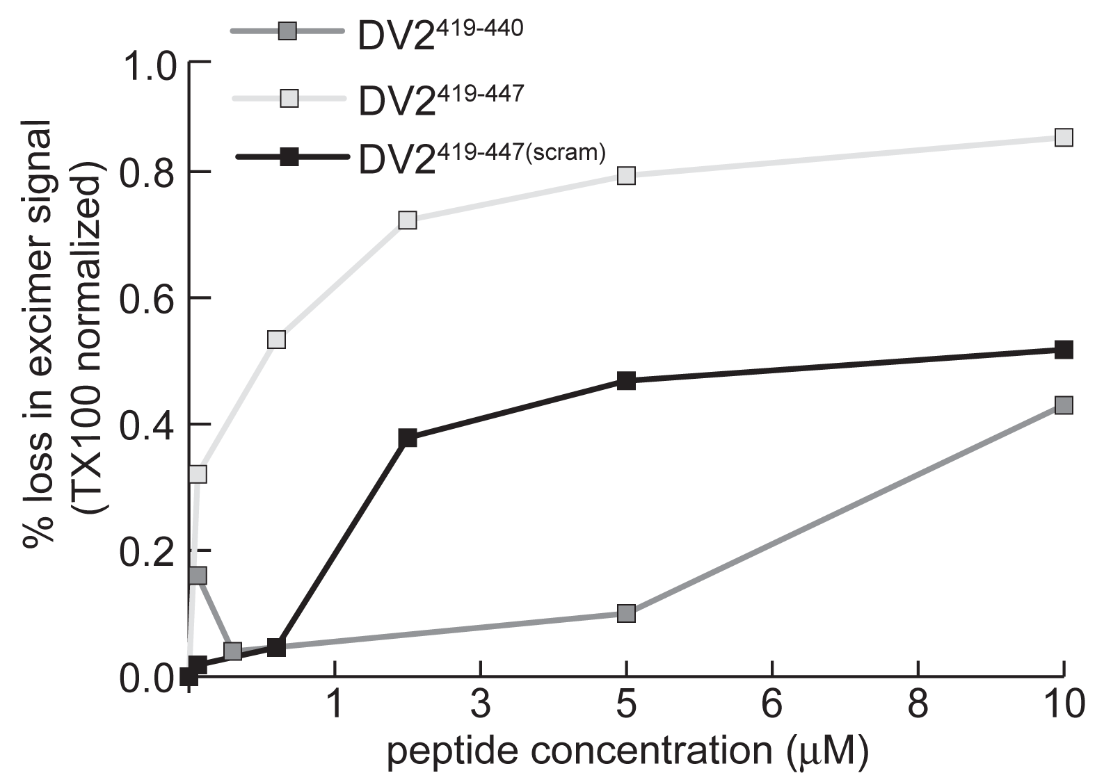 Stem peptides interact with the dengue virus membrane.
