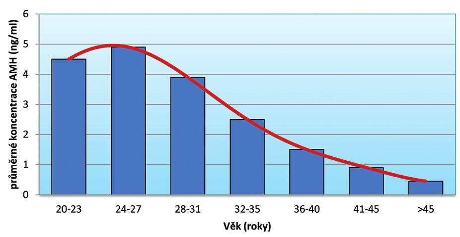 Průměrné koncentrace AMH ve fertilním věku u žen