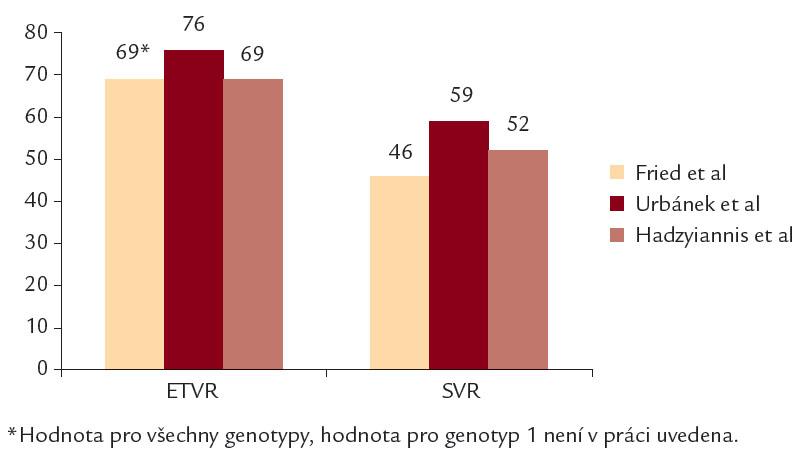 Srovnání ETVR a SVR v předkládaném souboru s výsledky studie Frieda et al a Hadzyiannise et al.