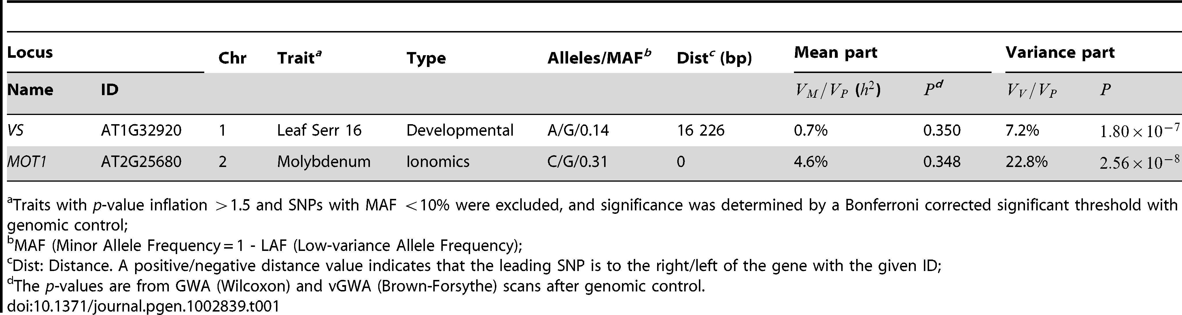 Significant variance-controlling loci in <i>Arabidopsis thaliana</i>.