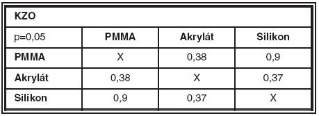 Porovnání p-hodnot Mann-Whitneyova U testu pro KZO mezi jednotlivými IOČ