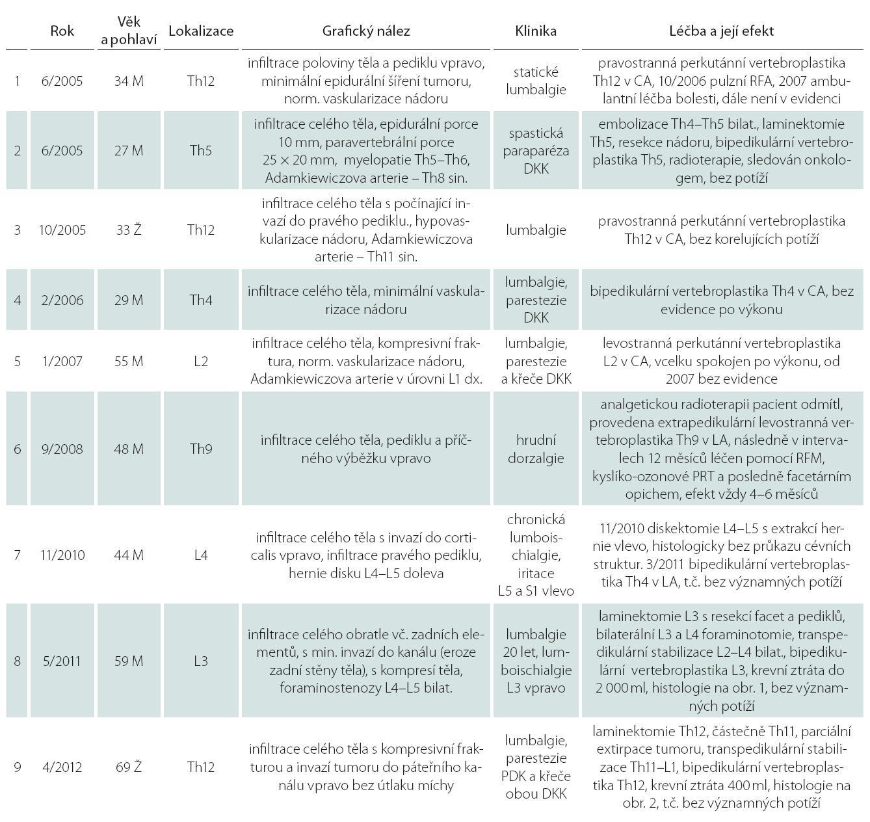 Přehled případů AHO, ošetřených ve FN HK v letech 2005– 2013.