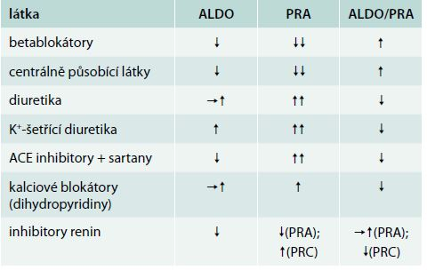Antihypertenziva ovlivňující aldosteron (ALDO), plazmatickou reninovou aktivitu (PRA) a poměr aldo/PRA