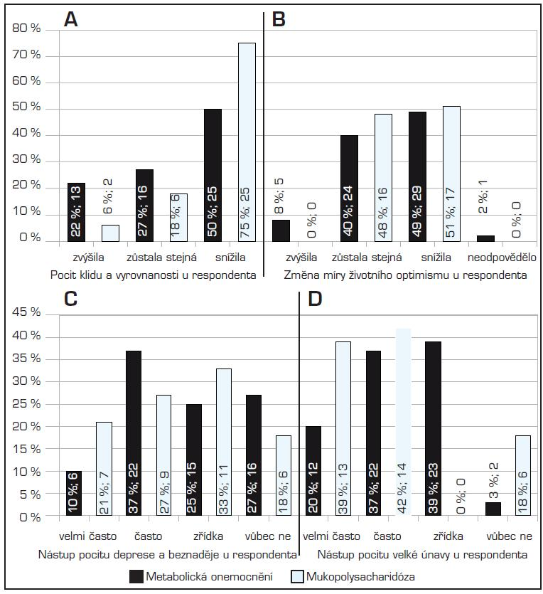 Sociopsychická stabilita a její změny u pečujících osob. A) Pocit klidu a vyrovnanosti; B) Změna životního optimismu u respondentů; C) Nástup deprese a beznaděje; D) Pocity velké únavy u respondentů. (Procenta u jednotlivých sloupců udávají relativní zastoupení respondentů; čísla absolutní počet)