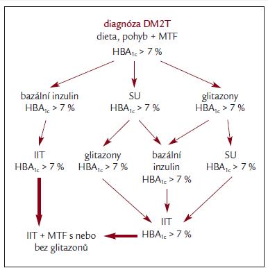 Schéma 4. Doporučení terapie DM2T dle konsenzu ADA a EASD.