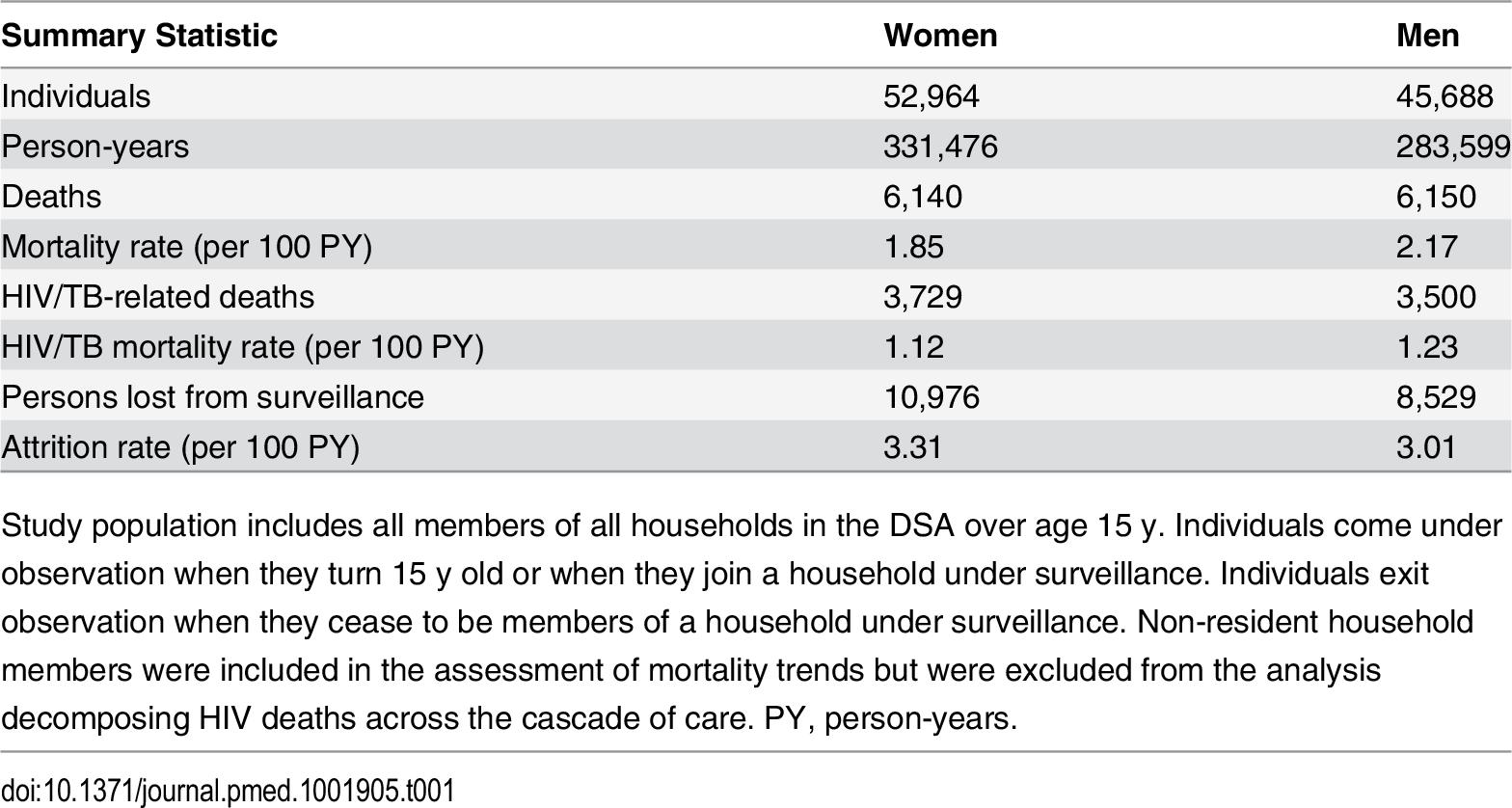 Population demographic surveillance 2001–2011: summary statistics.