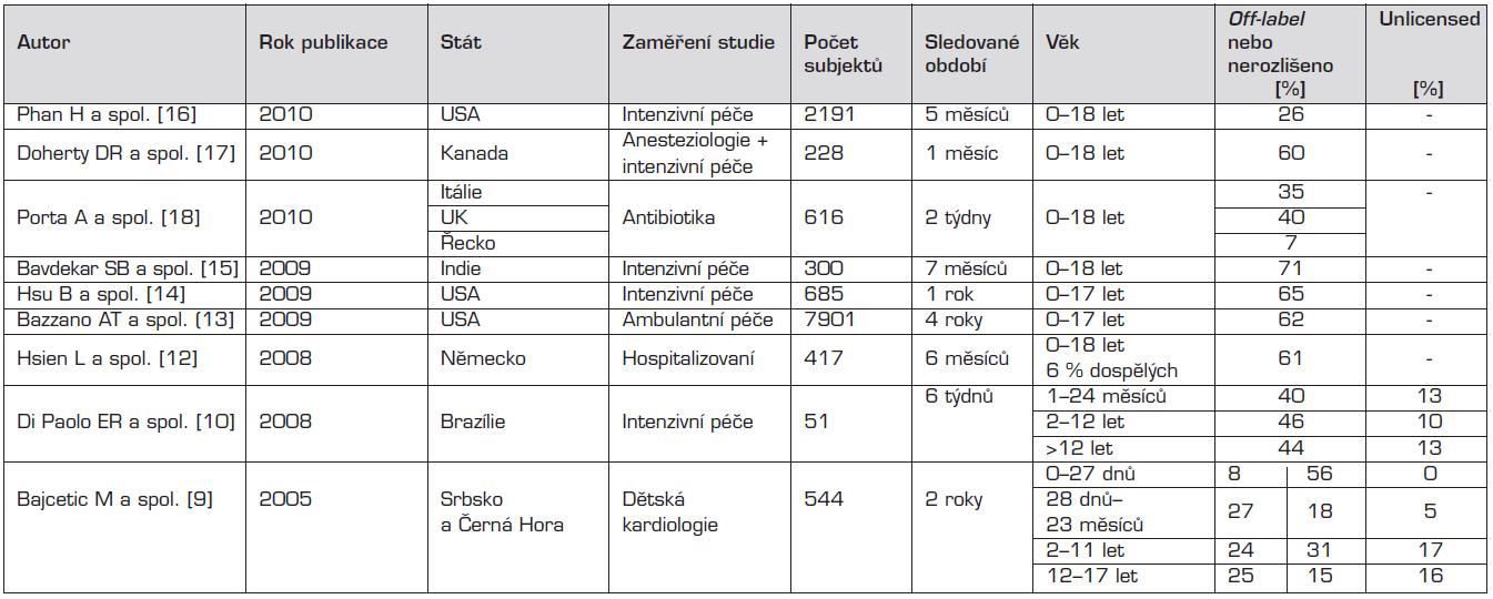 Přehled nejvýznamnějších studií publikovaných od roku 2005 k tématu, v chronologickém pořadí.