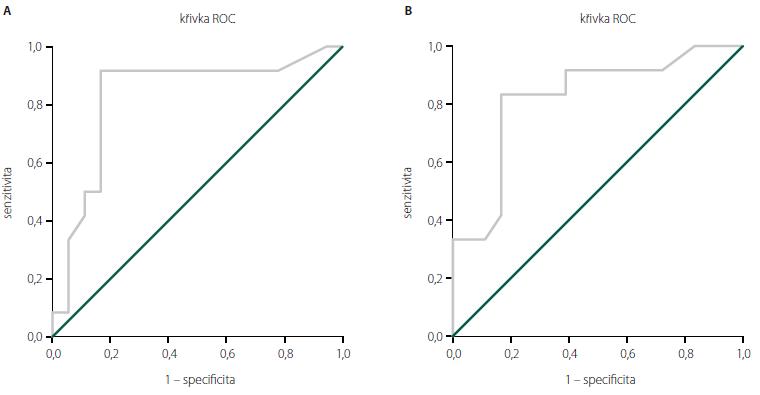 Křivka ROC pro ECAS celkem (A) a ECAS specifická (B) pro znázornění detekčního potenciálu kognitivního deficitu u ALS. Plocha pod ROC křivou tvoří 83 % plochy grafu (ECAS celkem) a 82 % plochy grafu (ALS specifická). Nejlepší test by předpovídal křivku sahající k levému hornímu rohu obou koordinát ROC grafu. Udával by 100% senzitivitu (žádné falešně negativní výsledky) a 100% specificitu (žádné falešně pozitivní výsledky) a plocha pod ROC křivkou by tak tvořila 100 % plochy grafu. Graph 1. Receiver operating characteristic curve for the ECAS total score (A) and ECAS ALS-specific score (B) for the determination of detection potential of cognitive impairment in ALS. Receiver operating characteristic curve discloses diagnostic accuracy of the ECAS total score (83%) and ECAS ALS-specifi c score (82%). The best possible prediction test would yield a point in the upper left corner or coordinate (0.1) of the ROC space, representing 100% sensitivity (no false negatives) and 100% specificity (no false positives) and the area under the curve representing 100% of the ROC space.