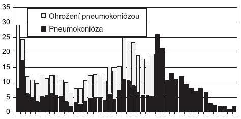 Riziko vzniku pneumokoniózy (vztažené na 1 000 horníků) Poznámka: Pokles počtu onemocnění je výrazně vyšší, než by odpovídal prostému poklesu počtu důlních pracovníků.