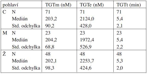Výsledky TGT – trombofilní soubor.