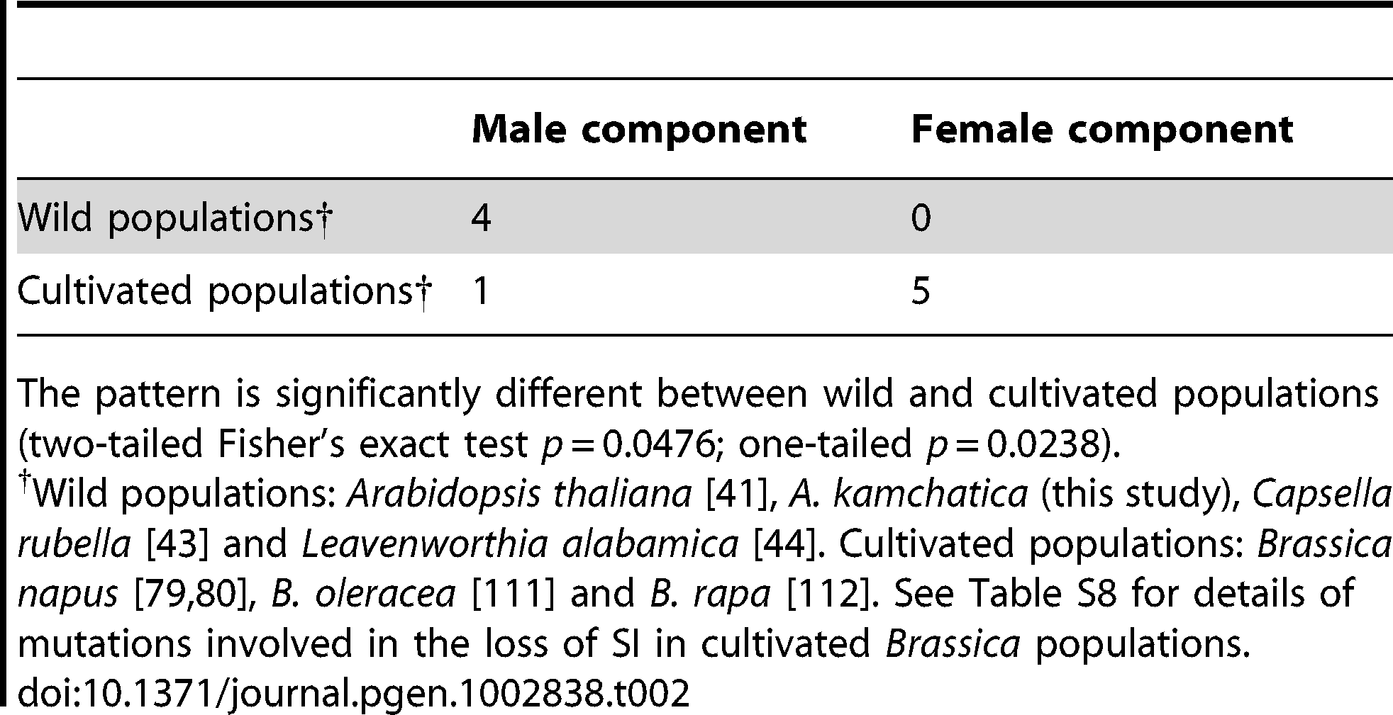 Numbers of examples in which the primary mutations involved in the loss of SI are attributable to male or female components of self-incompatibility.