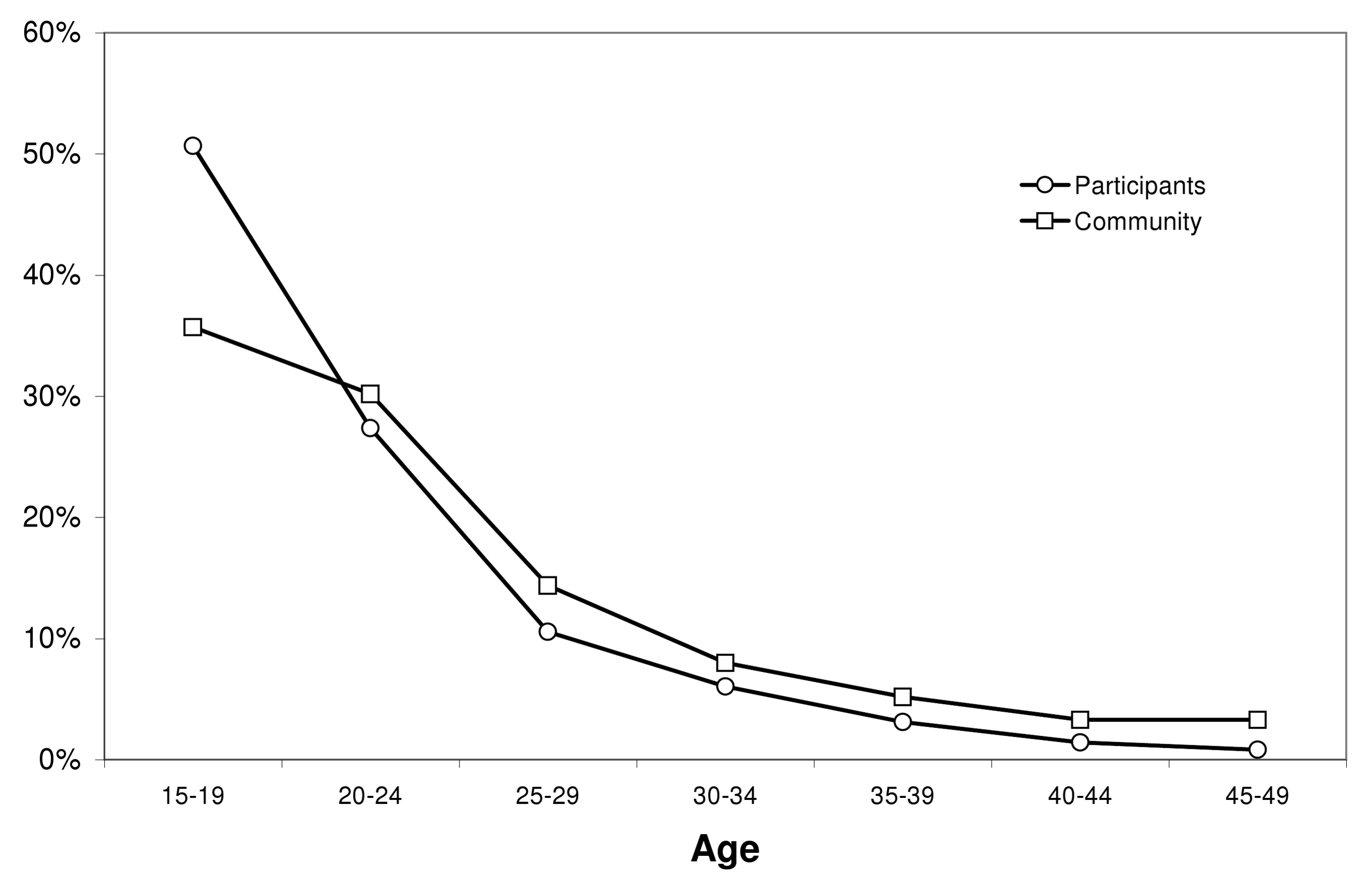 Age distribution among project participants and men of the community.