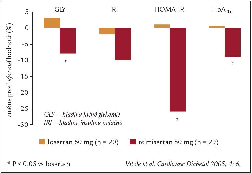 Porovnání účinku telmisartanu a losartanu na metabolické parametry po 3 měsíční léčbě nemocných s metabolickým syndromem a hypertenzí. HOMA-IR – homeostatický model inzulinové rezistence = lačná glykemie (mmol/l) × lačná inzulinemie (μIU/l)/22,5, HbA<sub>1c</sub> – glykovaný hemoglobin A