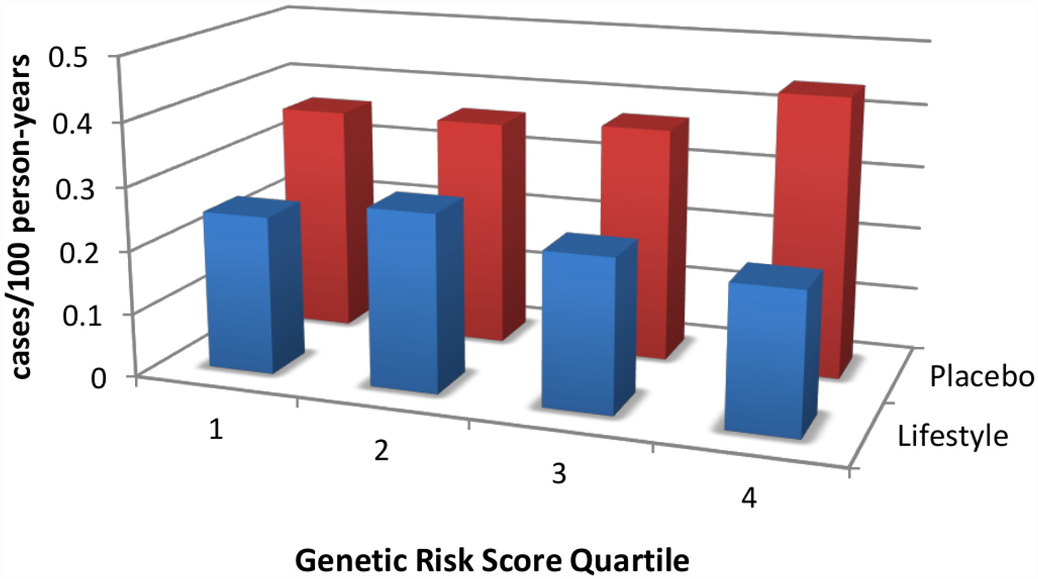 An intensive lifestyle intervention, as deployed in the U.S. Diabetes Prevention Program (DPP), is effective regardless of genetic risk score for type 2 diabetes.