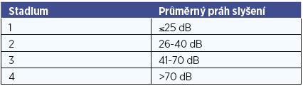 Stadium Ménièrovy nemoci dle AAO-HNS kritérií hodnoceno dle průměrného prahu slyšení na frekvencích 0,5 1 2 3kHz.