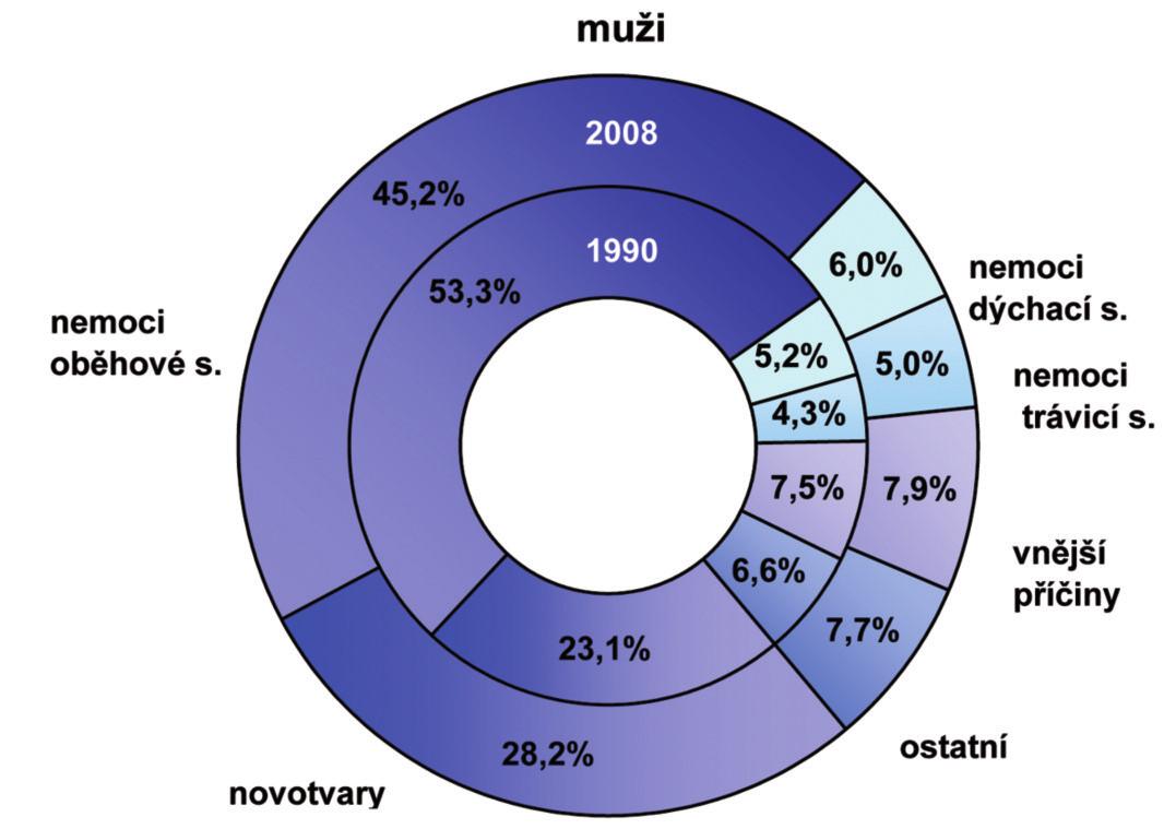 Struktura standardizované úmrtnosti Zdroj: Ústav zdravotnických informací a statistiky ČR