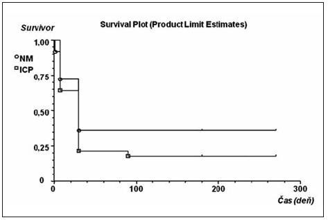 Kaplanove-Meierove krivky prežívania pacientov s KCP s meraným (štvorec) a nemeraným (krúžok) intrakraniálnym tlakom (ICP) Cenzurovaná udalosť je označená čiarkou.