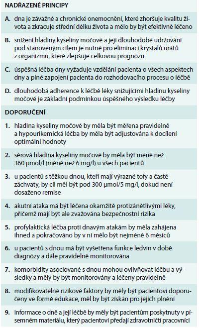 Léčba k cíli u dnavé artritidy. Upraveno podle [11]