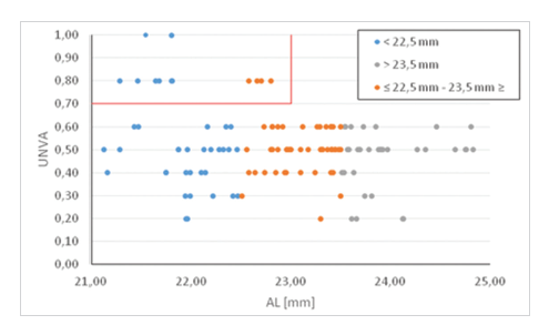 Závislost axiální délky oka (AL) na UNVA