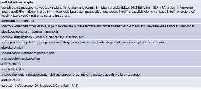 Tab. 17.21 | Zásady farmakoterapie u obézneho diabetika 2. typu