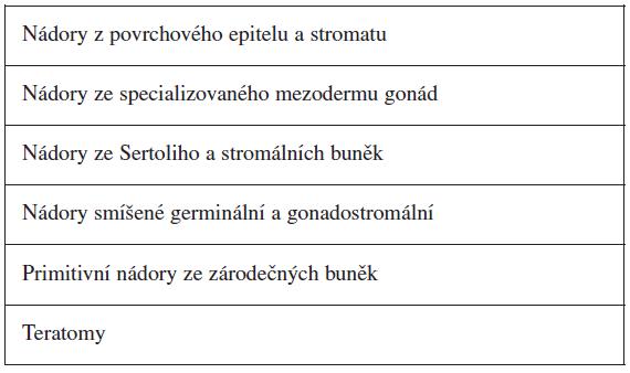 Histopatologické dělení ovariálních nádorů [4]