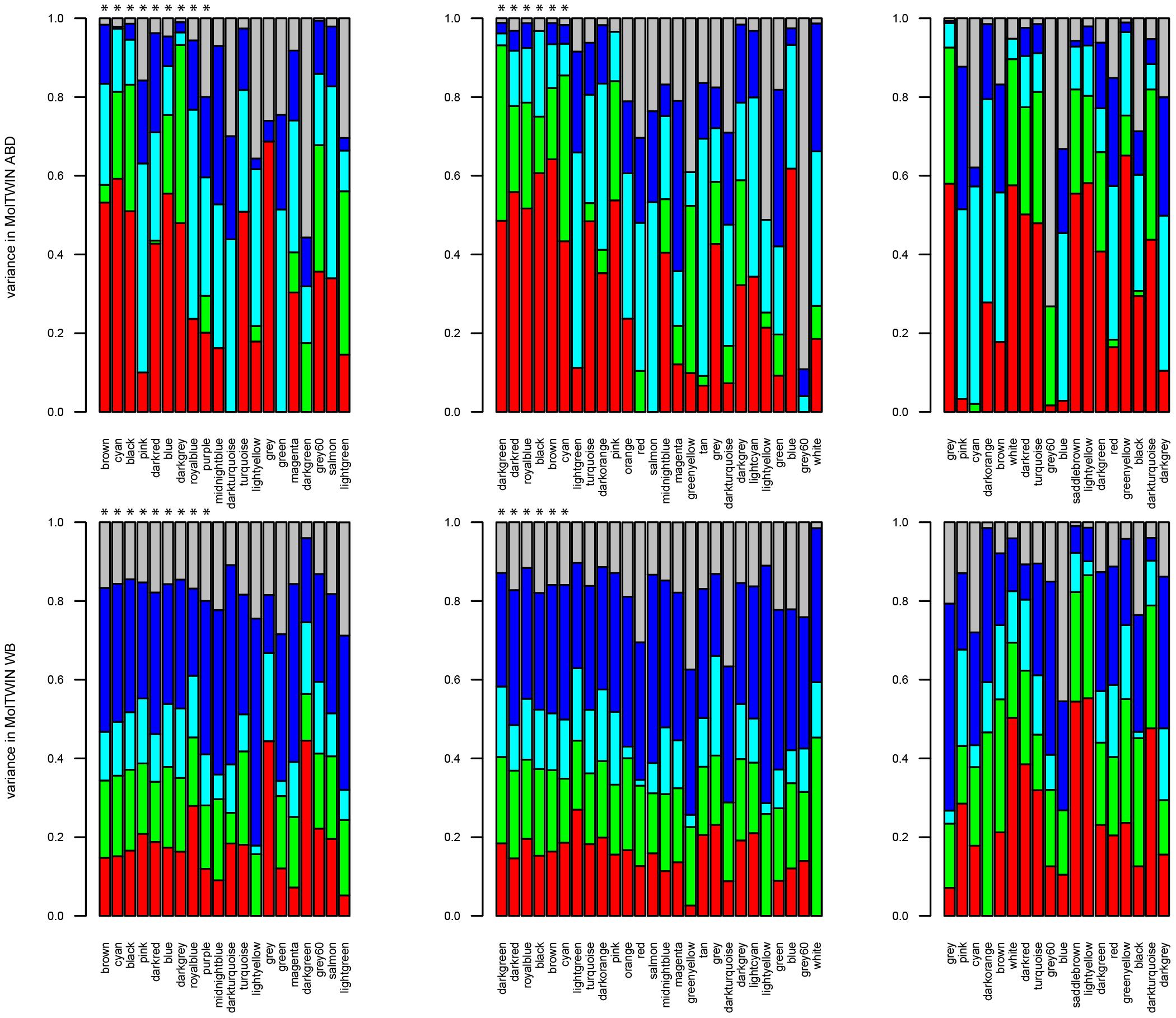 Sources of variation for module eigengenes.