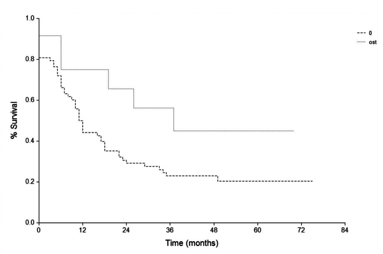 Kaplanova-Meierova křivka pro DFI - Multidrug Related Protein 3 ( MRP3) MRP3 = 0 % versus > 0%