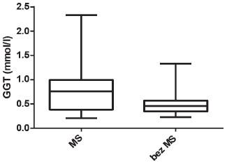Hodnoty sérového GGT u dětí s MS a bez MS (p < 0,048)