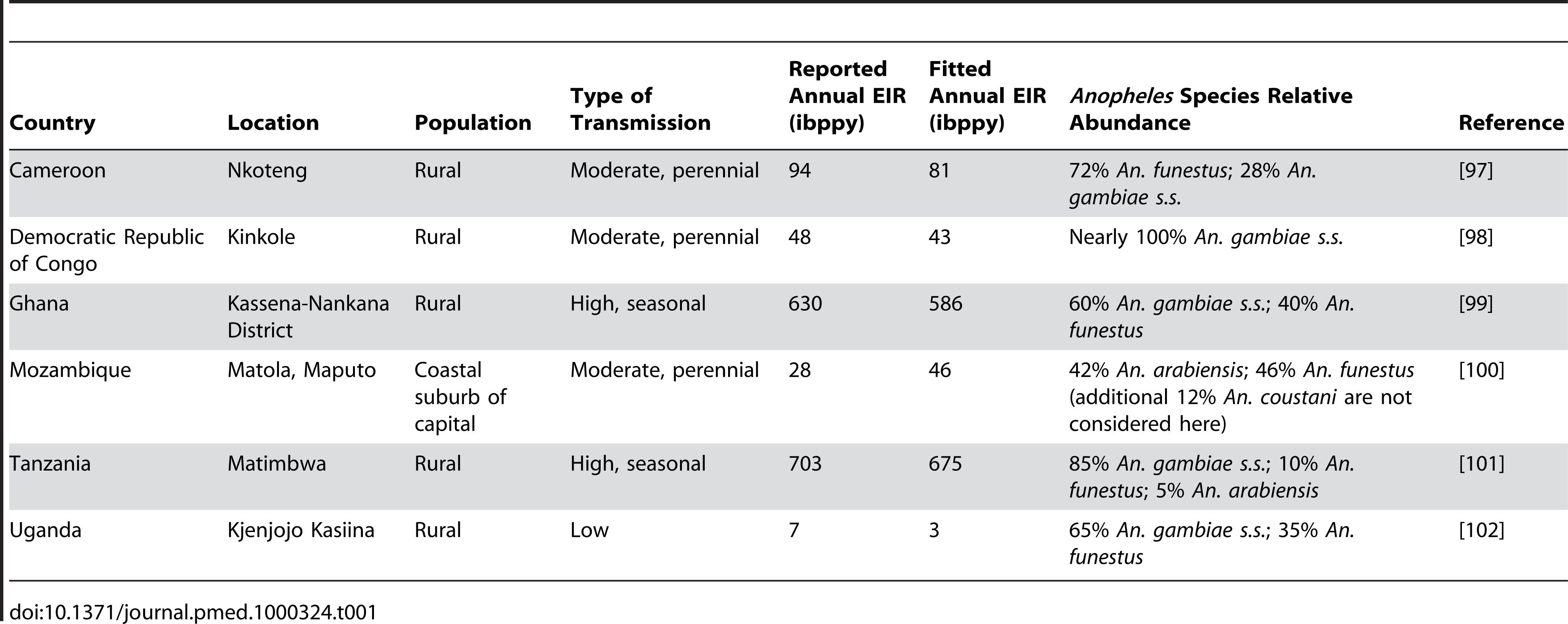 Summary of the six malaria transmission settings considered here.