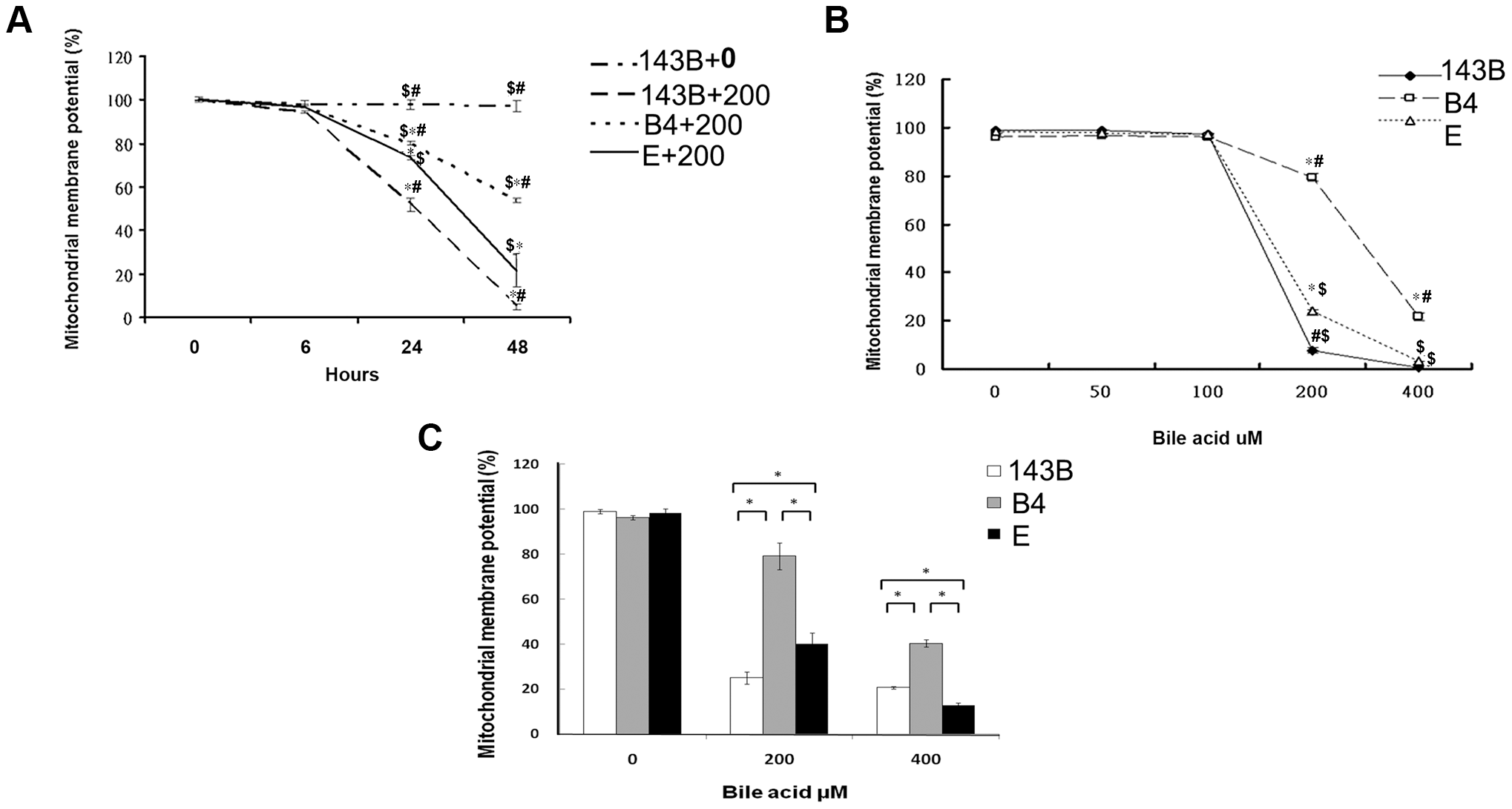 Time- and dose-dependent mitochondrial membrane potential in the parental 143B cells, and cybrid B4 and E cells in response to the bile acid treatment.