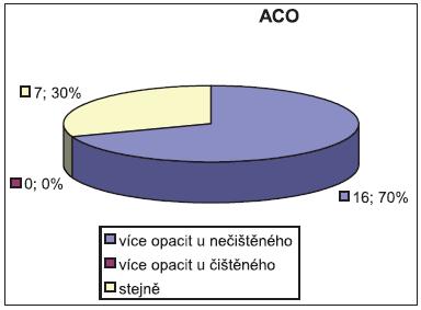 Procentuální zastoupení ACO. Vliv čištění pouzdra na minimální vznik opacit je jednoznačný a objektivně i statisticky průkazný.