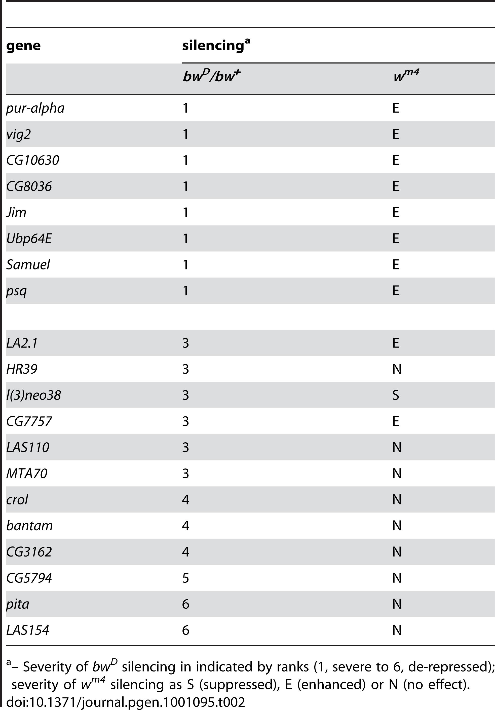 Specificity of modifiers for heterochromatic rearrangements.