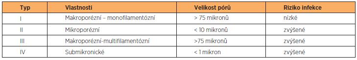 Klasifikace SI podle velikostí pórů a způsobu výroby vláken podle Amida [3]
